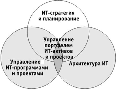 Ит стратегия и другие элементы ит